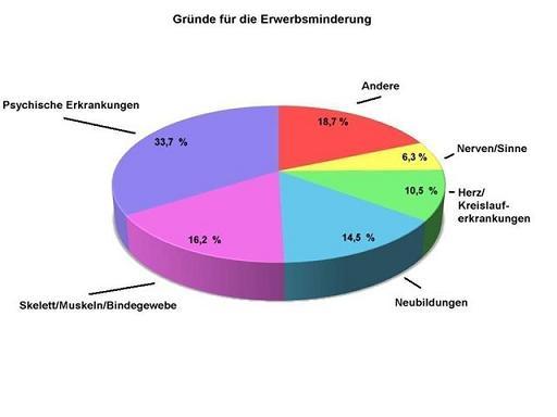 Statistik singles deutschland 2013